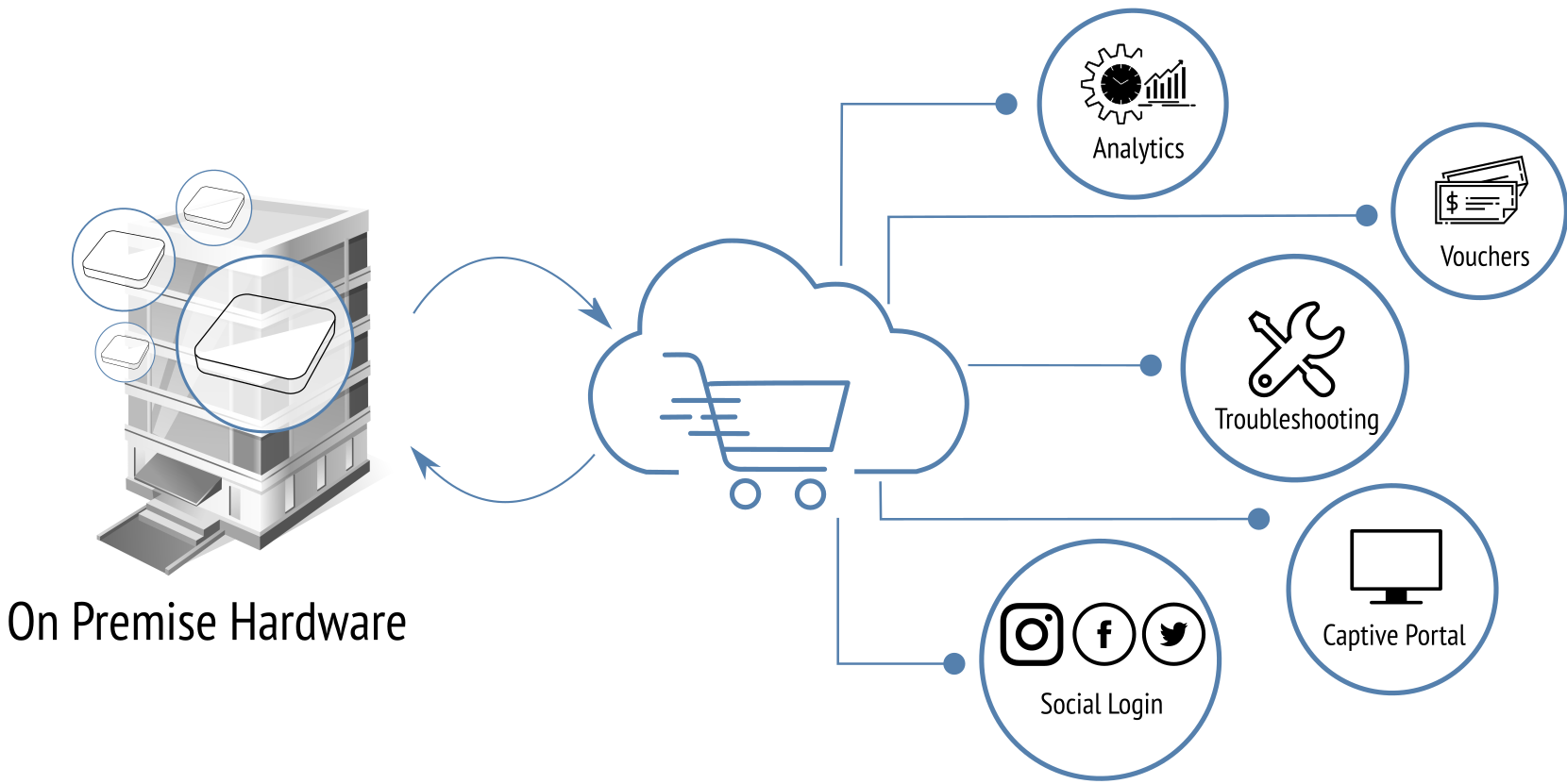 marketplace-in-the-cloud-featured-image.png