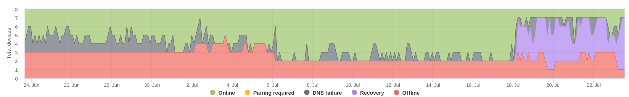 network-outages.png